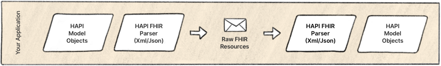diagram of HAPI FHIR parser